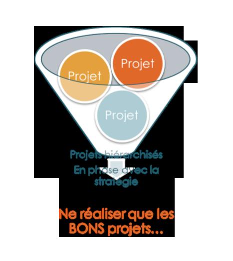 schema-portefeuille-projet